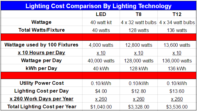 A Simple Led Lighting Upgrade Could Save You Thousands Netzero Usa